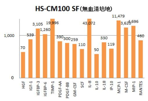 HS-CM100 SF